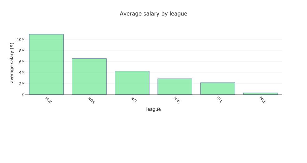 Sports Salaries