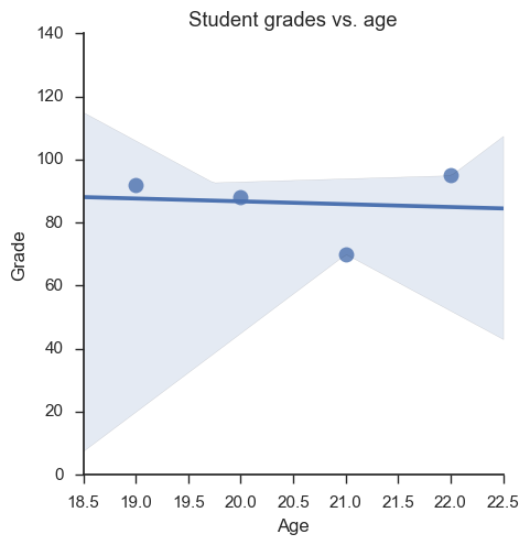 Generate a scatter plot using Seaborn in Python